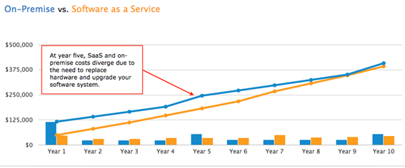 On-Premise vs. Software as a Service Chart