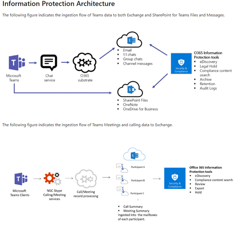 MS Teams Information Protection Architecture