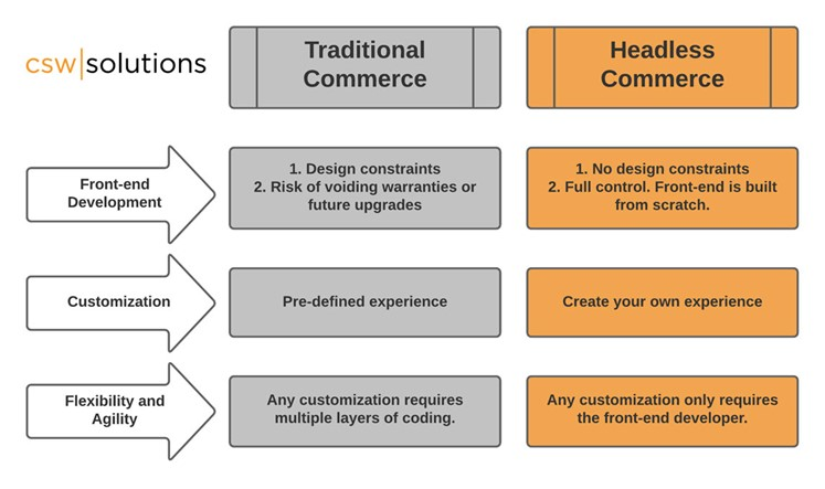 Traditional vs. Headless Commerce